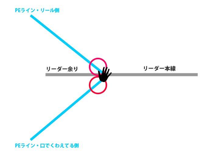 【図解版】PEラインとリーダー結束「簡単FGノット」逆くの字