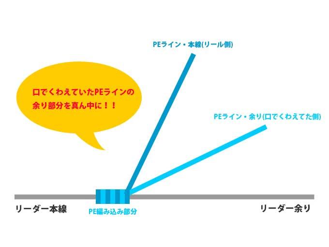 【図解版】PEラインとリーダー結束「簡単FGノット」 ○