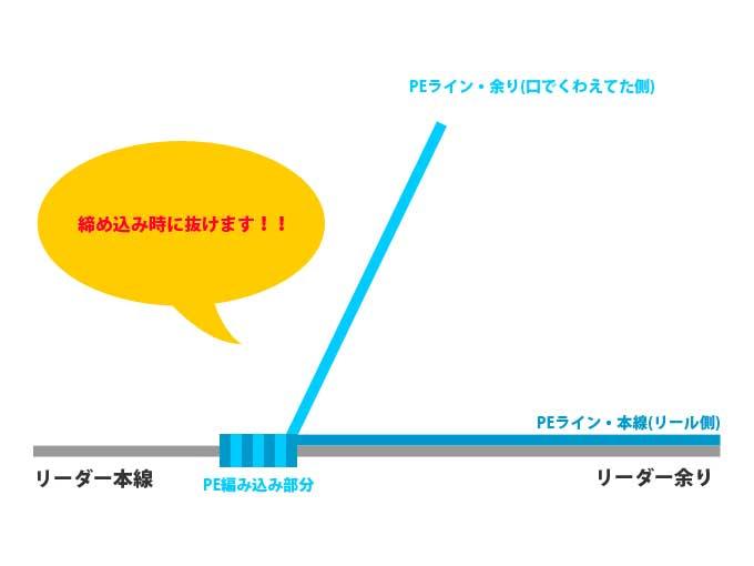 【図解版】PEラインとリーダー結束「簡単FGノット」×