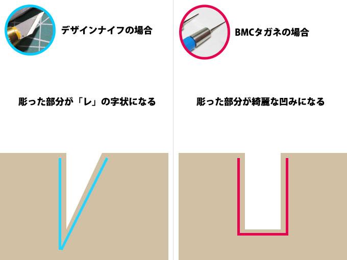 BMCタガネの特徴