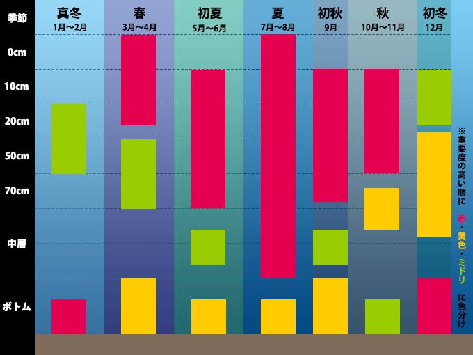 シーバスの季節別レンジ深度表