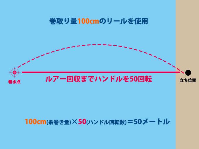 ルアーの飛距離計測